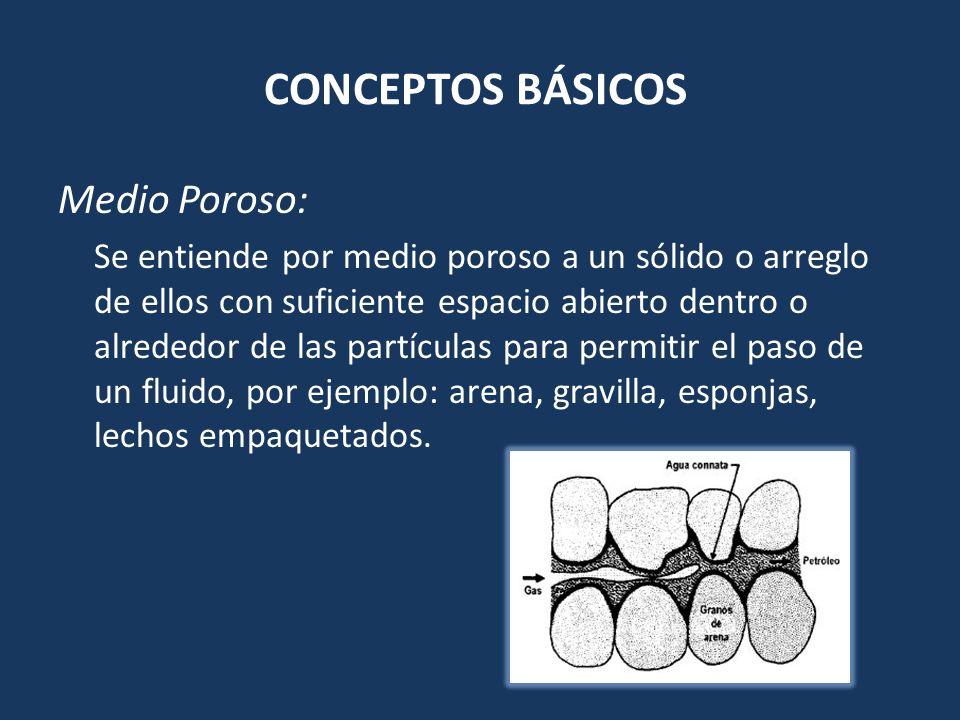 CONCEPTOS BÁSICOS Medio Poroso: Se entiende por medio poroso a un sólido o arreglo de ellos con suficiente espacio abierto dentro o alrededor de las p