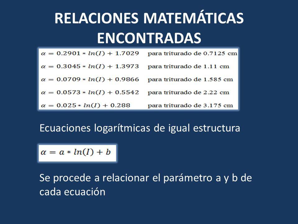 RELACIONES MATEMÁTICAS ENCONTRADAS Ecuaciones logarítmicas de igual estructura Se procede a relacionar el parámetro a y b de cada ecuación