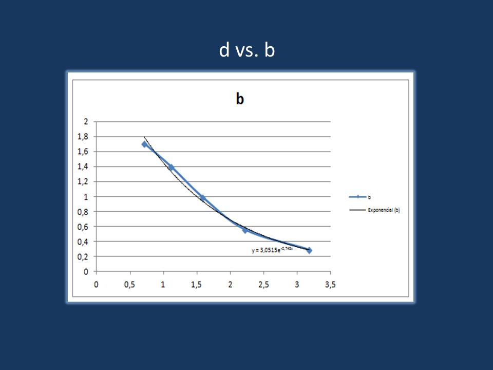 d vs. b