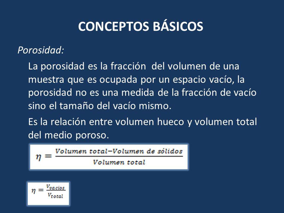 CONCEPTOS BÁSICOS Porosidad: La porosidad es la fracción del volumen de una muestra que es ocupada por un espacio vacío, la porosidad no es una medida