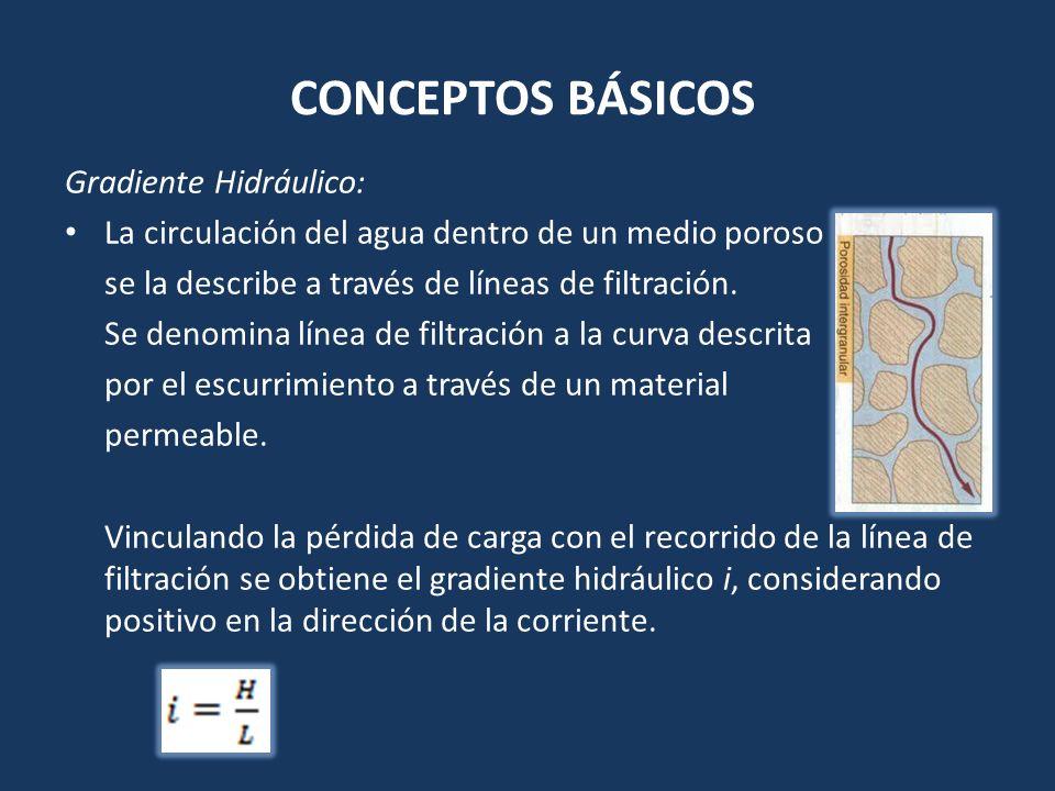 CONCEPTOS BÁSICOS Gradiente Hidráulico: La circulación del agua dentro de un medio poroso se la describe a través de líneas de filtración. Se denomina