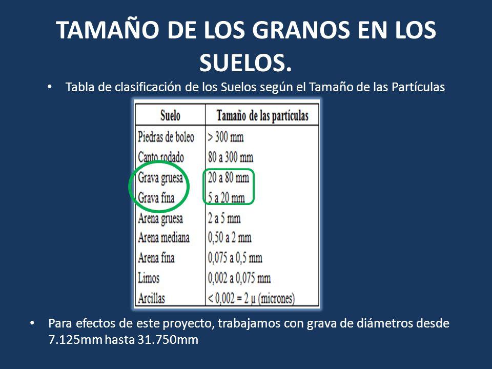 TAMAÑO DE LOS GRANOS EN LOS SUELOS. Tabla de clasificación de los Suelos según el Tamaño de las Partículas Para efectos de este proyecto, trabajamos c