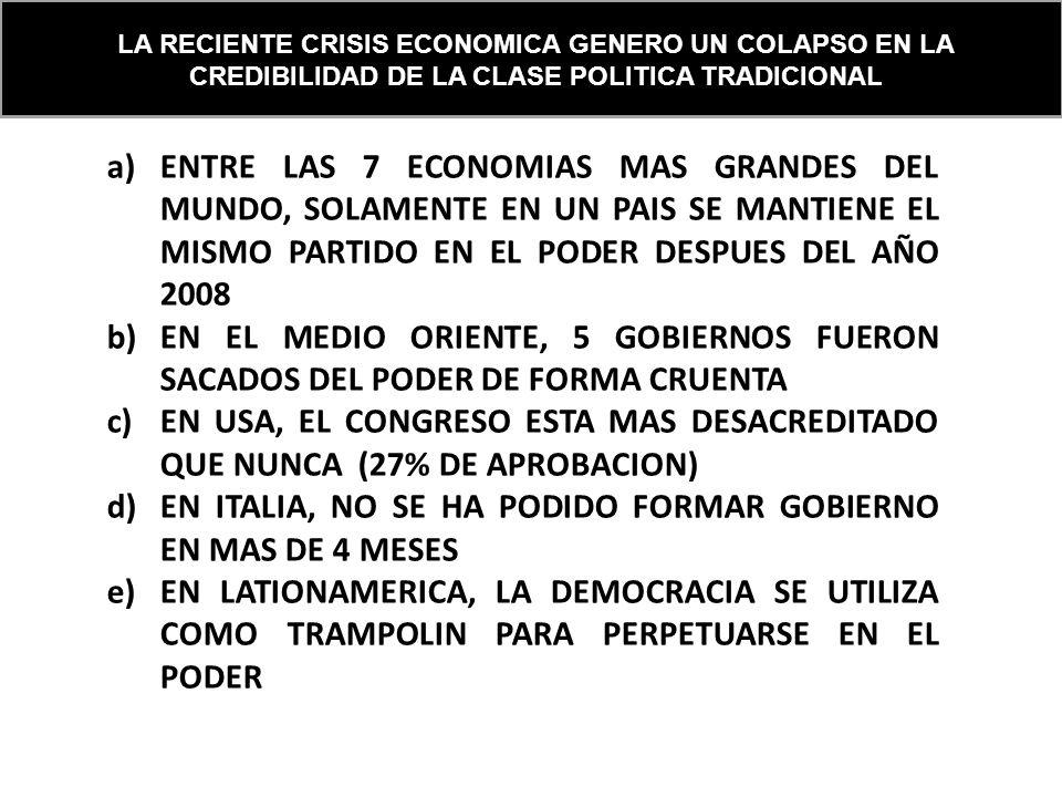 LA RECIENTE CRISIS ECONOMICA GENERO UN COLAPSO EN LA CREDIBILIDAD DE LA CLASE POLITICA TRADICIONAL a)ENTRE LAS 7 ECONOMIAS MAS GRANDES DEL MUNDO, SOLAMENTE EN UN PAIS SE MANTIENE EL MISMO PARTIDO EN EL PODER DESPUES DEL AÑO 2008 b)EN EL MEDIO ORIENTE, 5 GOBIERNOS FUERON SACADOS DEL PODER DE FORMA CRUENTA c)EN USA, EL CONGRESO ESTA MAS DESACREDITADO QUE NUNCA (27% DE APROBACION) d)EN ITALIA, NO SE HA PODIDO FORMAR GOBIERNO EN MAS DE 4 MESES e)EN LATIONAMERICA, LA DEMOCRACIA SE UTILIZA COMO TRAMPOLIN PARA PERPETUARSE EN EL PODER