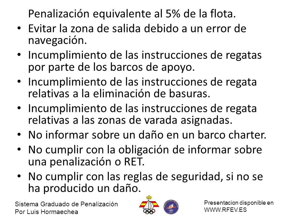 Penalización equivalente al 5% de la flota. Evitar la zona de salida debido a un error de navegación. Incumplimiento de las instrucciones de regatas p