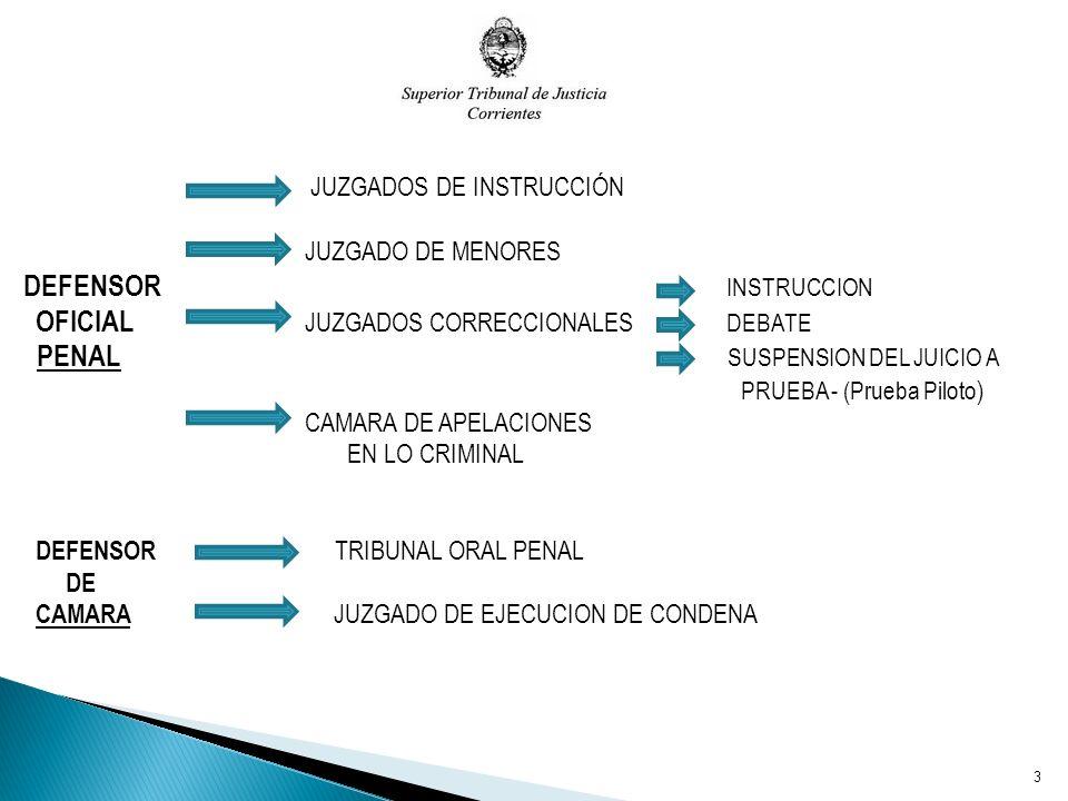 JUZGADOS DE INSTRUCCIÓN JUZGADO DE MENORES DEFENSOR INSTRUCCION OFICIAL JUZGADOS CORRECCIONALES DEBATE PENAL SUSPENSION DEL JUICIO A PRUEBA - (Prueba Piloto ) CAMARA DE APELACIONES EN LO CRIMINAL DEFENSOR TRIBUNAL ORAL PENAL DE CAMARA JUZGADO DE EJECUCION DE CONDENA 3