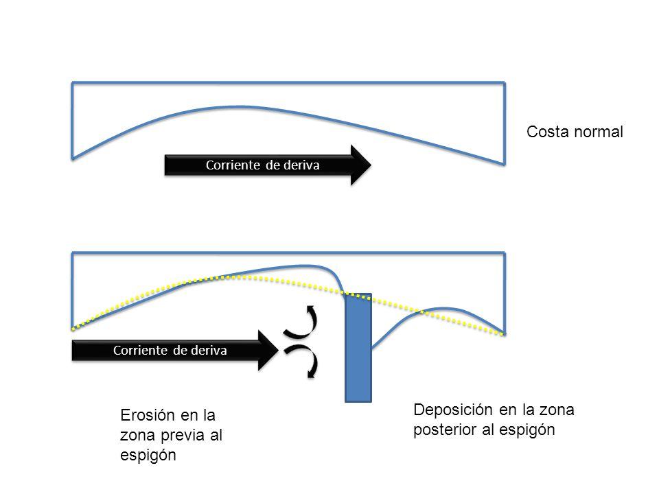 Costa normal Erosión en la zona previa al espigón Deposición en la zona posterior al espigón Corriente de deriva