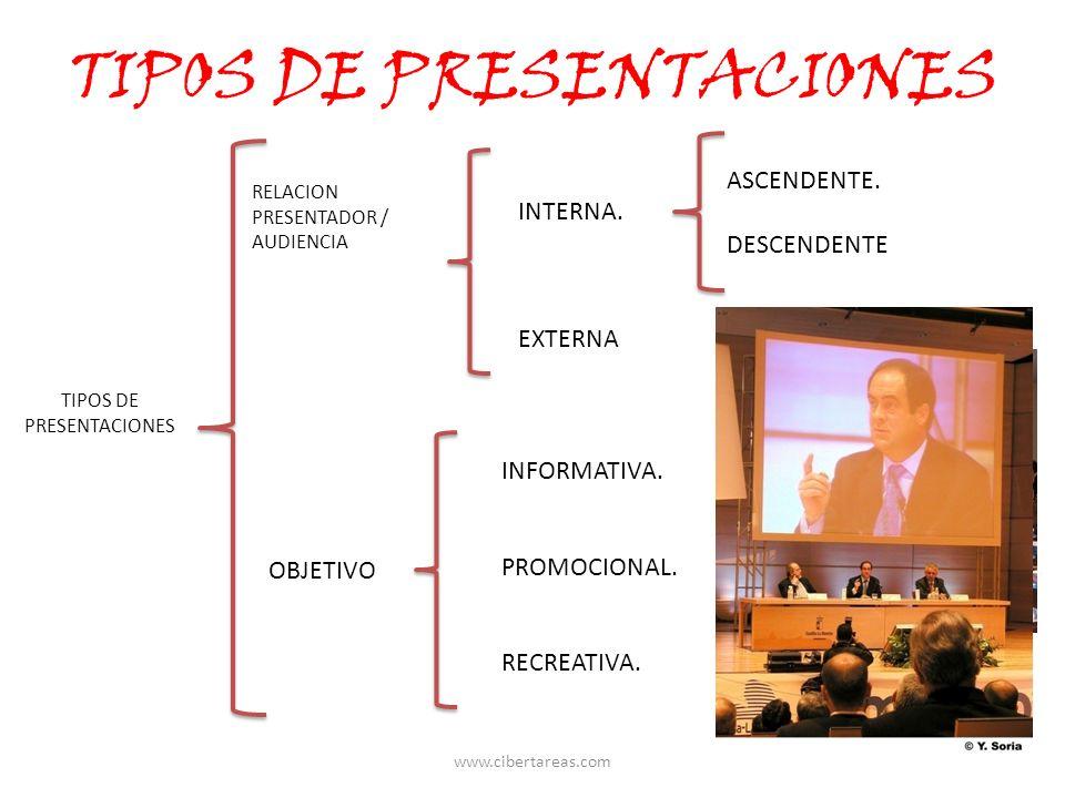 TIPOS DE PRESENTACIONES RELACION PRESENTADOR / AUDIENCIA INTERNA. EXTERNA ASCENDENTE. DESCENDENTE OBJETIVO INFORMATIVA. PROMOCIONAL. RECREATIVA. www.c