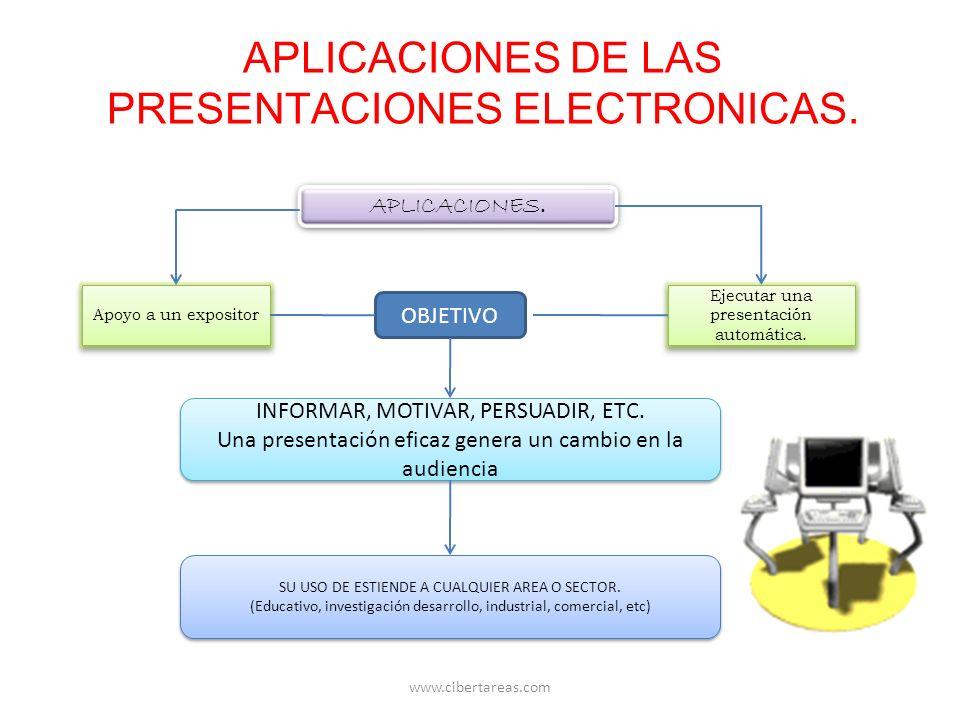 APLICACIONES DE LAS PRESENTACIONES ELECTRONICAS. APLICACIONES. Apoyo a un expositor Ejecutar una presentación automática. Ejecutar una presentación au