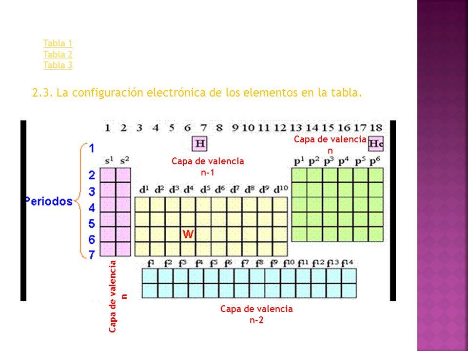 Tabla 1 Tabla 2 Tabla 3 2.3. La configuración electrónica de los elementos en la tabla. Capa de valencia n Capa de valencia n Capa de valencia n-1 Cap