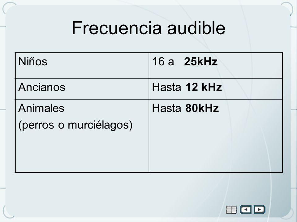 Frecuencia audible Niños16 a 25kHz AncianosHasta 12 kHz Animales (perros o murciélagos) Hasta 80kHz