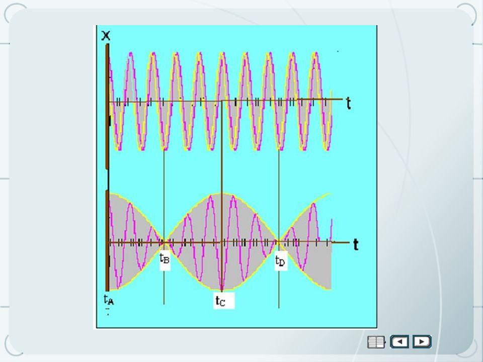 El fránces Fourier mostró que cualquier función periódica de frecuencia f, Puede expresarse como una suma de funciones sinusoidales de frecuencia f.