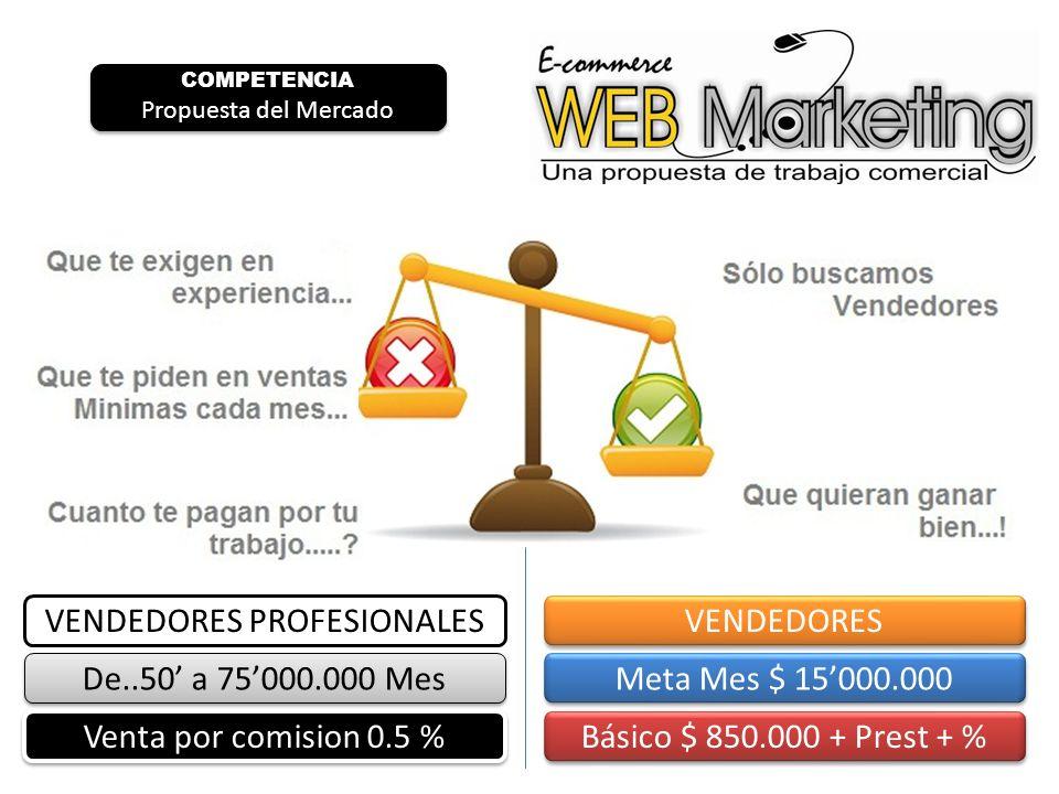 VENDEDORES PROFESIONALES De..50 a 75000.000 Mes Venta por comision 0.5 % VENDEDORES Meta Mes $ 15000.000 Básico $ 850.000 + Prest + % COMPETENCIA Propuesta del Mercado COMPETENCIA Propuesta del Mercado