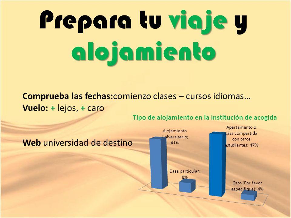 viaje alojamiento Prepara tu viaje y alojamiento Comprueba las fechas:comienzo clases – cursos idiomas… ++ Vuelo: + lejos, + caro Web universidad de destino