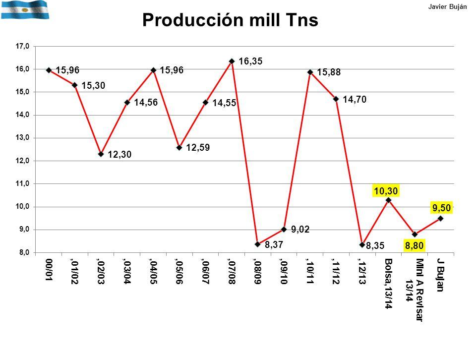 Producción mill Tns Javier Buján