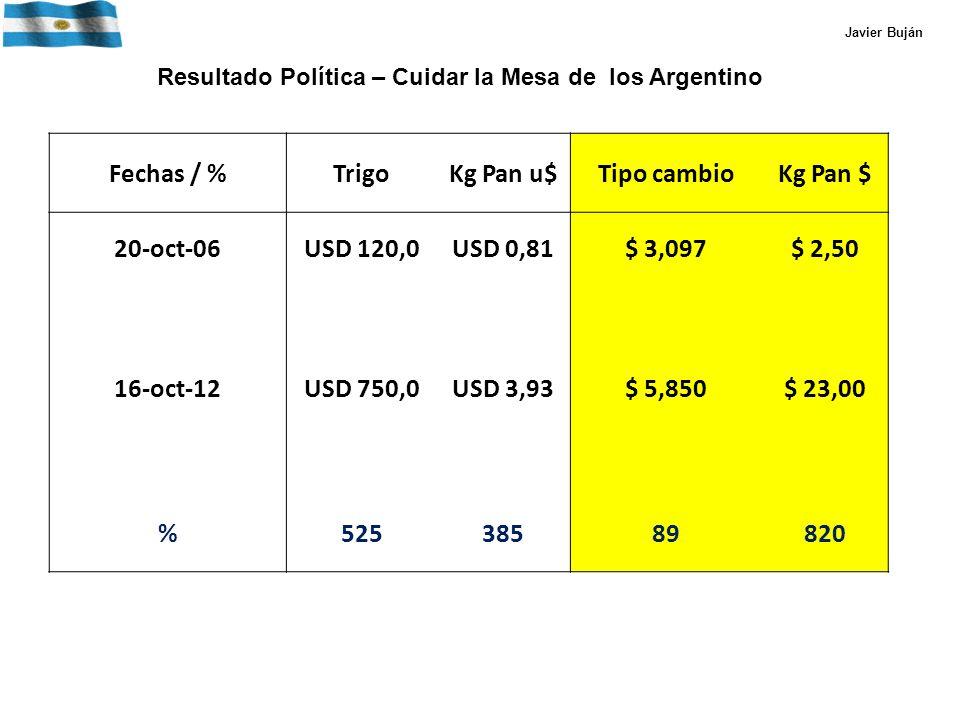 Fechas / %TrigoKg Pan u$Tipo cambioKg Pan $ 20-oct-06USD 120,0USD 0,81$ 3,097$ 2,50 16-oct-12USD 750,0USD 3,93$ 5,850$ 23,00 %52538589820 Javier Buján Resultado Política – Cuidar la Mesa de los Argentino