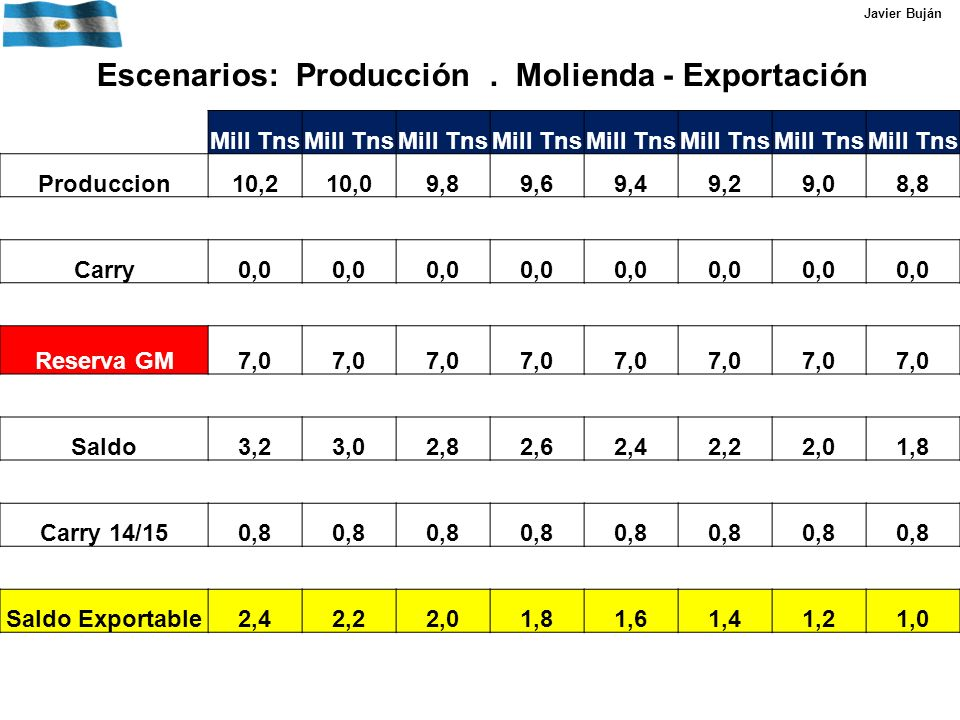 Mill Tns Produccion10,210,09,89,69,49,29,08,8 Carry0,0 Reserva GM7,0 Saldo3,23,02,82,62,42,22,01,8 Carry 14/150,8 Saldo Exportable2,42,22,01,81,61,41,