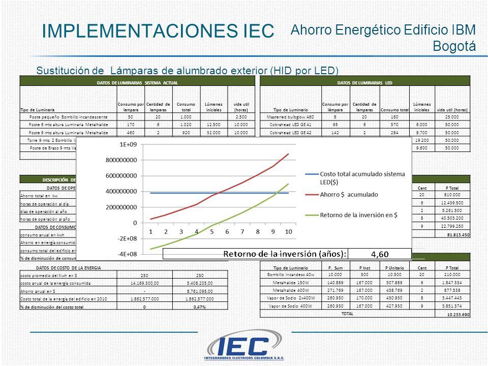IMPLEMENTACIONES IEC DATOS DE LUMINARIAS SISTEMA ACTUALDATOS DE LUMINARIAS LED Tipo de Luminaria Consumo por lampara Cantidad de lamparas Consumo tota