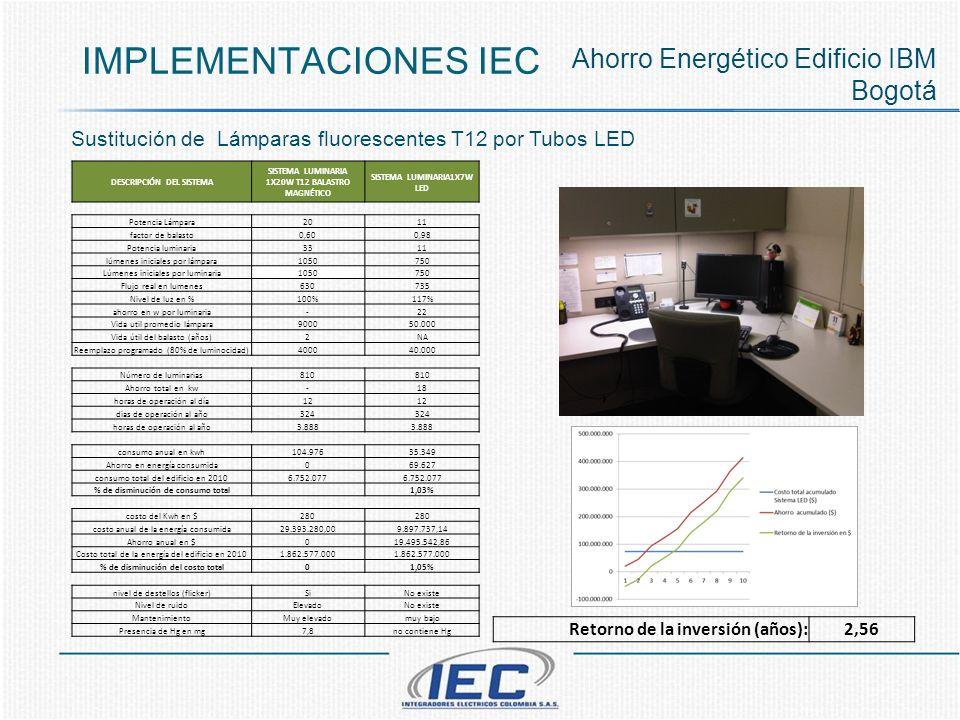 IMPLEMENTACIONES IEC Ahorro Energético Edificio IBM Bogotá DESCRIPCIÓN DEL SISTEMA SISTEMA LUMINARIA 1X20W T12 BALASTRO MAGNÉTICO SISTEMA LUMINARIA1X7W LED Potencia Lámpara2011 factor de balasto0,600,98 Potencia luminaria3311 lúmenes iniciales por lámpara1050750 Lúmenes iniciales por luminaria1050750 Flujo real en lumenes630735 Nivel de luz en %100%117% ahorro en w por luminaria-22 Vida util promedio lámpara900050.000 Vida útil del balasto (años)2NA Reemplazo programado (80% de luminocidad)400040.000 Número de luminarias810 Ahorro total en kw-18 horas de operación al día12 dias de operación al año324 horas de operación al año3.888 consumo anual en kwh104.97635.349 Ahorro en energía consumida069.627 consumo total del edificio en 20106.752.077 % de disminución de consumo total 1,03% costo del Kwh en $280 costo anual de la energía consumida29.393.280,009.897.737,14 Ahorro anual en $019.495.542,86 Costo total de la energía del edificio en 20101.862.577.000 % de disminución del costo total01,05% nivel de destellos (flicker)SiNo existe Nivel de ruidoElevadoNo existe MantenimientoMuy elevadomuy bajo Presencia de Hg en mg7,8no contiene Hg Sustitución de Lámparas fluorescentes T12 por Tubos LED Retorno de la inversión (años):2,56