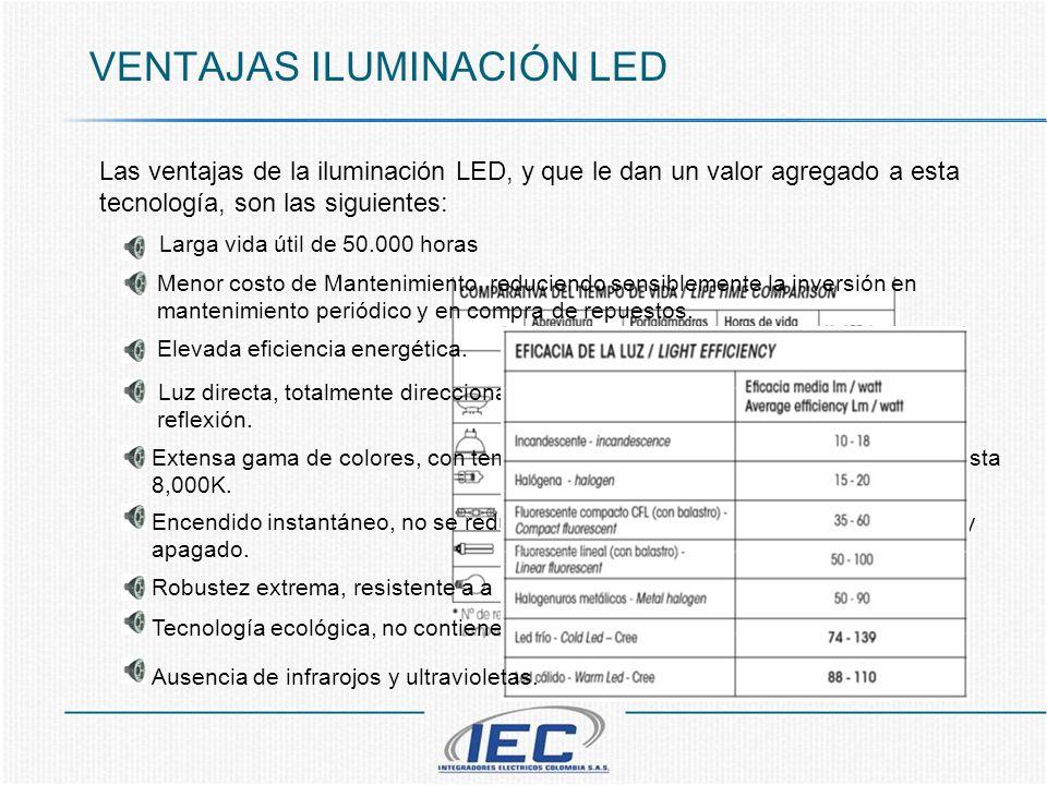 VENTAJAS ILUMINACIÓN LED Las ventajas de la iluminación LED, y que le dan un valor agregado a esta tecnología, son las siguientes: Menor costo de Mant