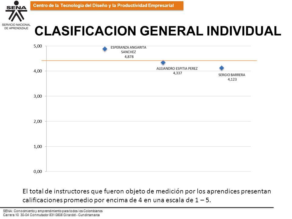 SENA: Conocimiento y emprendimiento para todos los Colombianos Carrera 10 30-04 Conmutador 831 0808 Girardot - Cundinamarca SENA: Conocimiento y emprendimiento para todos los Colombianos Carrera 10 30-04 Conmutador 831 0808 Girardot - Cundinamarca Centro de la Tecnología del Diseño y la Productividad Empresarial CLASIFICACION GENERAL INDIVIDUAL El total de instructores que fueron objeto de medición por los aprendices presentan calificaciones promedio por encima de 4 en una escala de 1 – 5.
