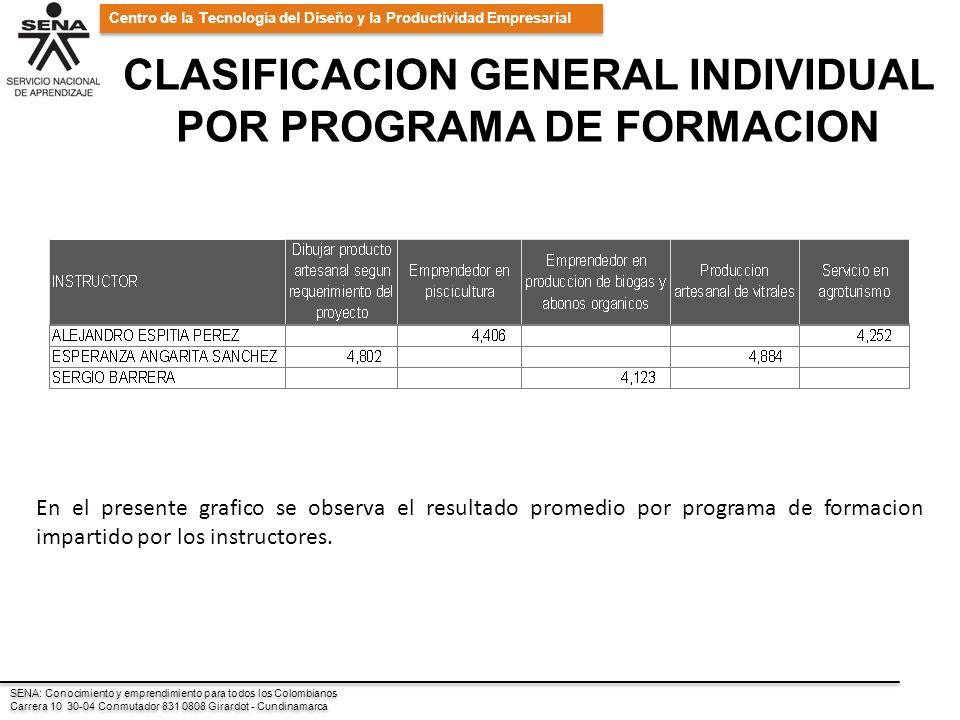 SENA: Conocimiento y emprendimiento para todos los Colombianos Carrera 10 30-04 Conmutador 831 0808 Girardot - Cundinamarca SENA: Conocimiento y emprendimiento para todos los Colombianos Carrera 10 30-04 Conmutador 831 0808 Girardot - Cundinamarca Centro de la Tecnología del Diseño y la Productividad Empresarial CLASIFICACION GENERAL INDIVIDUAL POR PROGRAMA DE FORMACION En el presente grafico se observa el resultado promedio por programa de formacion impartido por los instructores.
