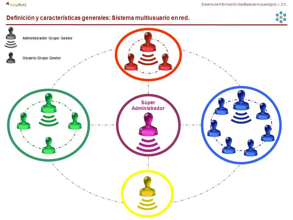 Definición y características generales: Sistema multiusuario en red. Súper Administrador Administrador Grupo Gestor Usuario Grupo Gestor Sistema de In