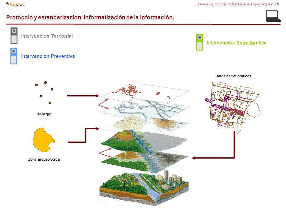 Protocolo y estandarización: Informatización de la información. Datos estratigráficos Zona arqueológica Hallazgo Intervención Territorial Intervención