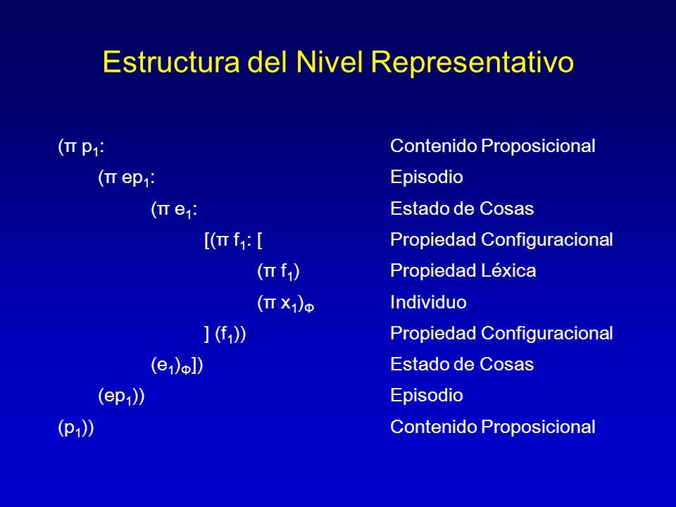 Estructura del Nivel Representativo (π p 1 :Contenido Proposicional (π ep 1 :Episodio (π e 1 : Estado de Cosas [(π f 1 :[Propiedad Configuracional (π