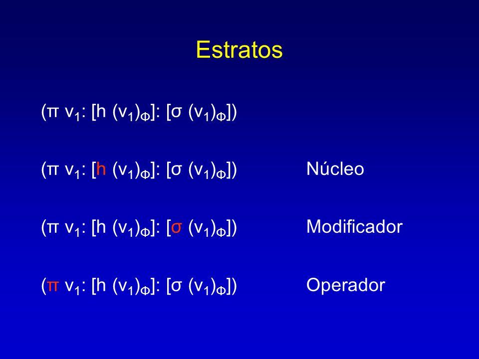 Estratos (π v 1 : [h (v 1 ) Φ ]: [σ (v 1 ) Φ ]) (π v 1 : [h (v 1 ) Φ ]: [σ (v 1 ) Φ ]) Núcleo (π v 1 : [h (v 1 ) Φ ]: [σ (v 1 ) Φ ]) Modificador (π v