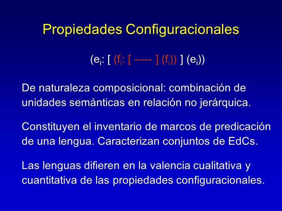Propiedades Configuracionales (e i : [ (f i : [ ----- ] (f i )) ] (e i )) De naturaleza composicional: combinación de unidades semánticas en relación