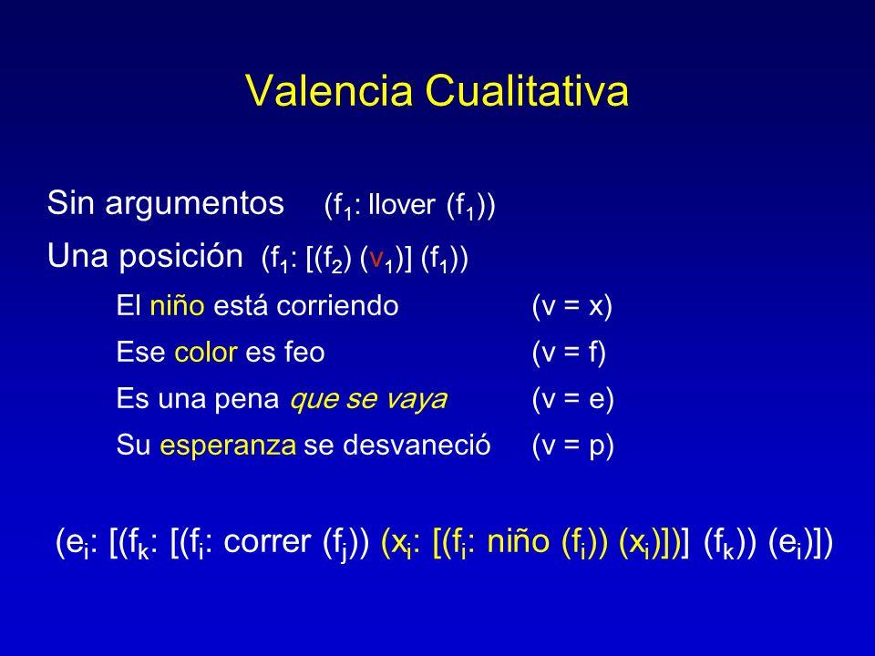 Valencia Cualitativa Sin argumentos (f 1 : llover (f 1 )) Una posición (f 1 : [(f 2 ) (v 1 )] (f 1 )) El niño está corriendo (v = x) Ese color es feo(
