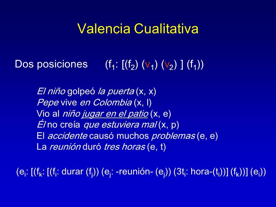 Valencia Cualitativa Dos posiciones (f 1 : [(f 2 ) (v 1 ) (v 2 ) ] (f 1 )) El niño golpeó la puerta (x, x) Pepe vive en Colombia (x, l) Vio al niño ju