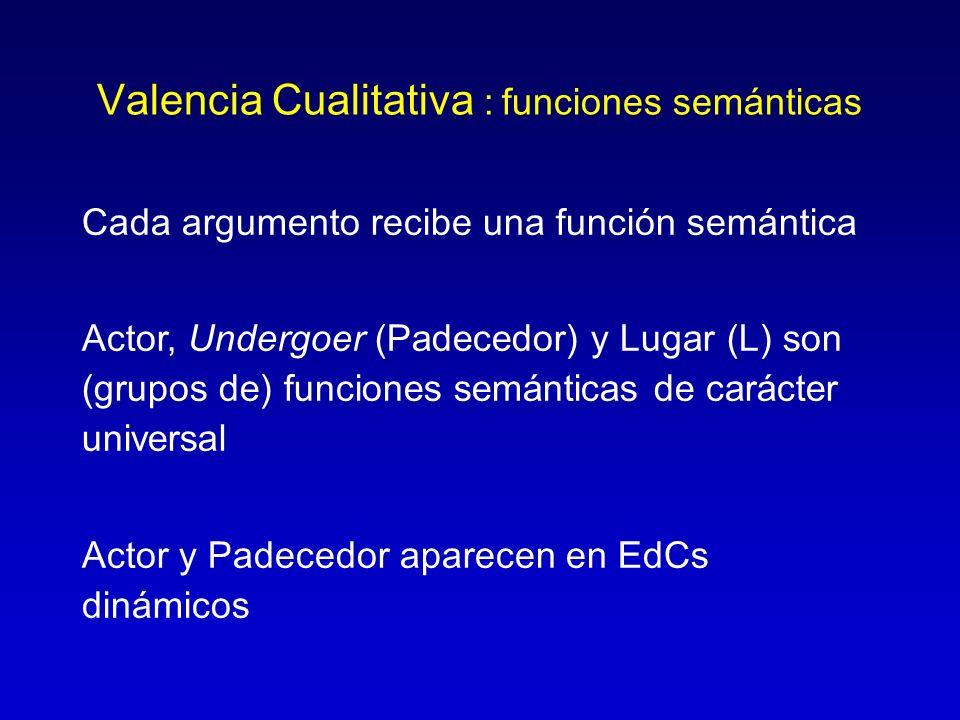 Valencia Cualitativa : funciones semánticas Cada argumento recibe una función semántica Actor, Undergoer (Padecedor) y Lugar (L) son (grupos de) funci