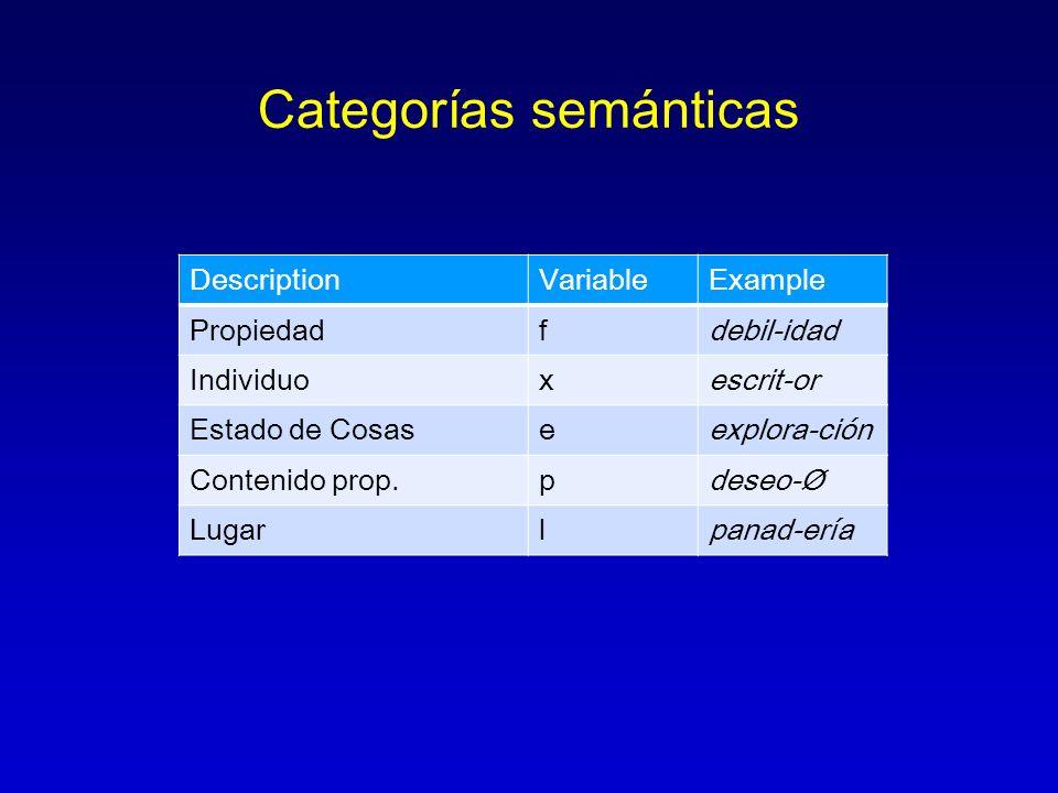 Categorías semánticas DescriptionVariableExample Propiedadfdebil-idad Individuoxescrit-or Estado de Cosaseexplora-ción Contenido prop.pdeseo-Ø Lugarlp