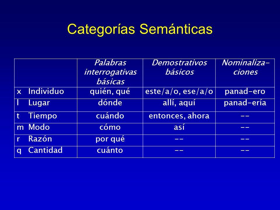 Categorías Semánticas Palabras interrogativas básicas Demostrativos básicos Nominaliza- ciones xIndividuoquién, quéeste/a/o, ese/a/opanad-ero lLugardó