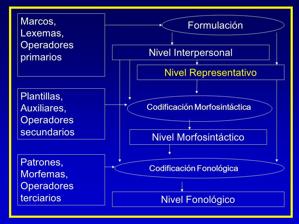 Marcos, Lexemas, Operadores primarios Plantillas, Auxiliares, Operadores secundarios Nivel Interpersonal Nivel Representativo Formulación Codificación