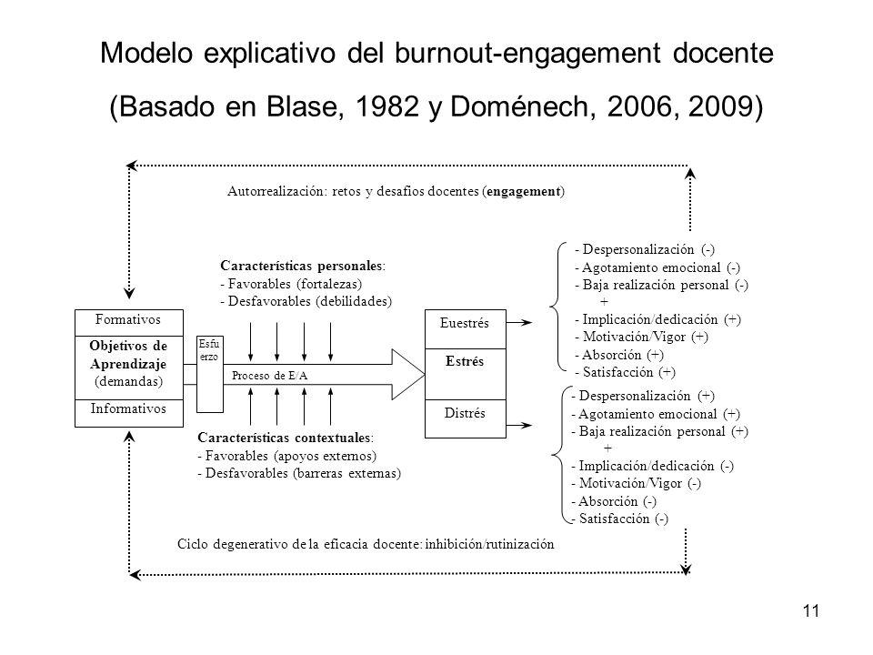 11 Modelo explicativo del burnout-engagement docente (Basado en Blase, 1982 y Doménech, 2006, 2009) Objetivos de Aprendizaje (demandas) Proceso de E/A Esfu erzo Formativos Informativos Características contextuales: - Favorables (apoyos externos) - Desfavorables (barreras externas) Características personales: - Favorables (fortalezas) - Desfavorables (debilidades) Estrés Euestrés - Despersonalización (-) - Agotamiento emocional (-) - Baja realización personal (-) + - Implicación/dedicación (+) - Motivación/Vigor (+) - Absorción (+) - Satisfacción (+) - Despersonalización (+) - Agotamiento emocional (+) - Baja realización personal (+) + - Implicación/dedicación (-) - Motivación/Vigor (-) - Absorción (-) - Satisfacción (-) Ciclo degenerativo de la eficacia docente: inhibición/rutinización Autorrealización: retos y desafios docentes (engagement) Distrés