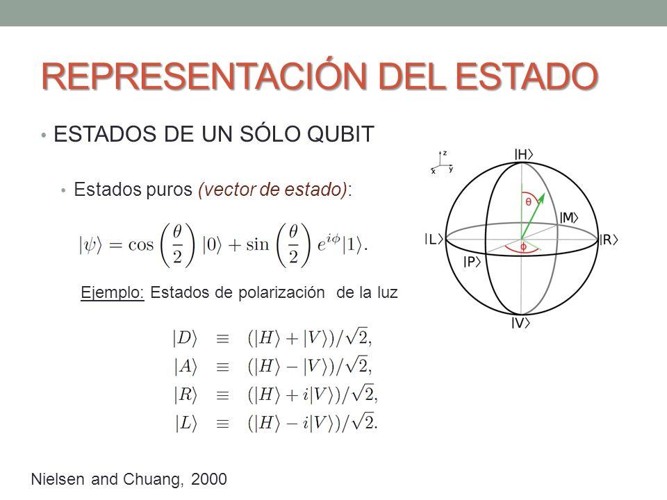 REPRESENTACIÓN DEL ESTADO ESTADOS DE UN SÓLO QUBIT Estados puros (vector de estado): Ejemplo: Estados de polarización de la luz Nielsen and Chuang, 2000