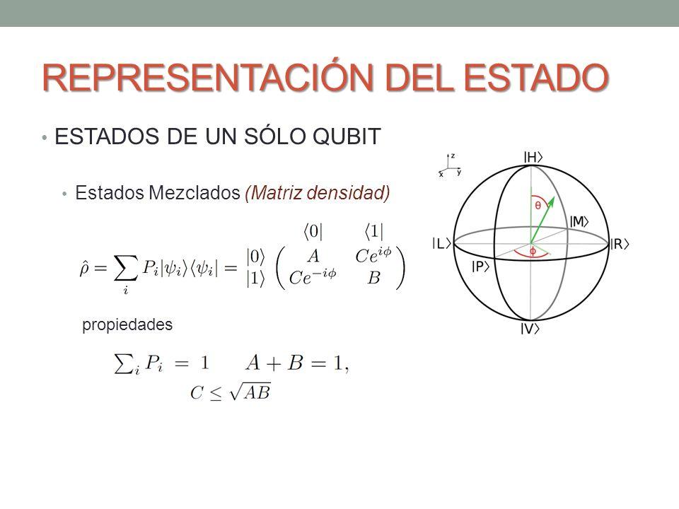 REPRESENTACIÓN DEL ESTADO ESTADOS DE UN SÓLO QUBIT Estados Mezclados (Matriz densidad) Ejemplo: Una fuente emite un fotón, digamos cada segundo, pero alterna aleatoriamente su polarización entre horizontal, vertical y diagonal.