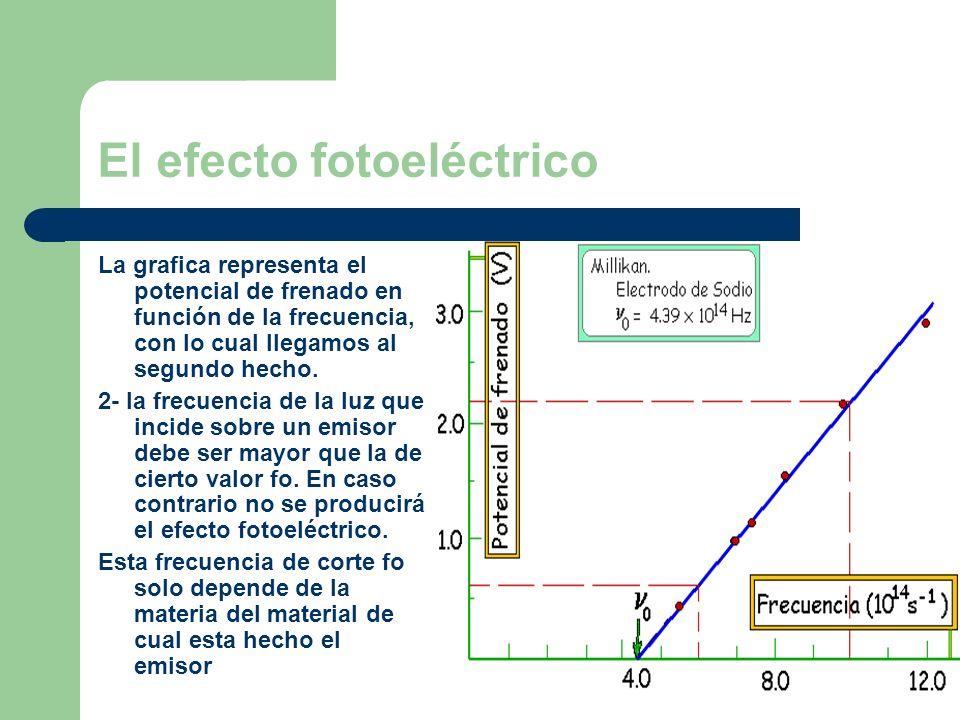 El efecto fotoeléctrico La grafica representa el potencial de frenado en función de la frecuencia, con lo cual llegamos al segundo hecho. 2- la frecue