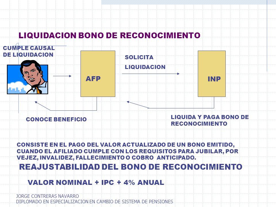 LIQUIDACION BONO DE RECONOCIMIENTO CUMPLE CAUSAL DE LIQUIDACION SOLICITA LIQUIDACION LIQUIDA Y PAGA BONO DE RECONOCIMIENTO CONSISTE EN EL PAGO DEL VAL