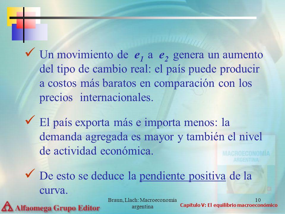 Braun, Llach: Macroeconomía argentina 11 Cuando aumenta e se expande la producción por impulso de la DA.