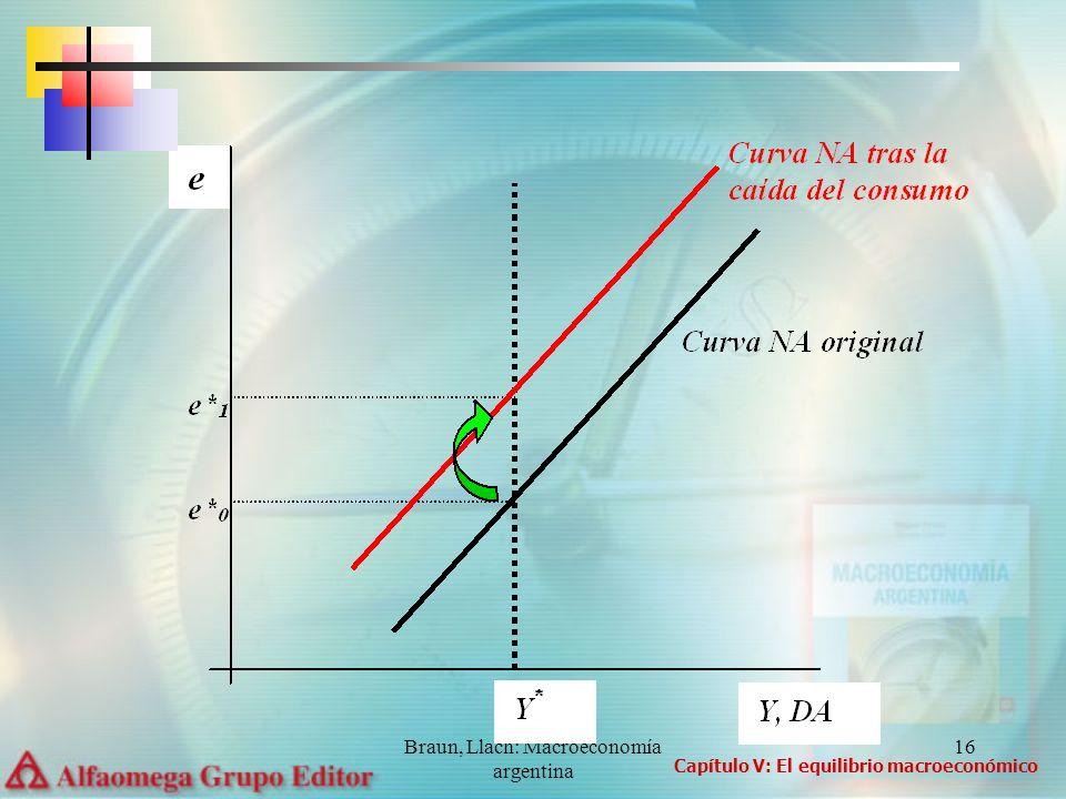 Braun, Llach: Macroeconomía argentina 17 La visión clásica sostiene que las fuerzas que llevan al nuevo equilibrio operan con rapidez.
