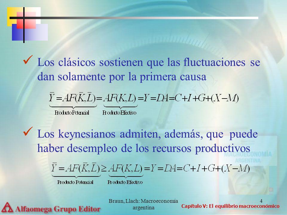 Braun, Llach: Macroeconomía argentina 5 Para los clásicos se cumple la ley de Say: un incremento en la capacidad productiva genera un aumento en la producción.
