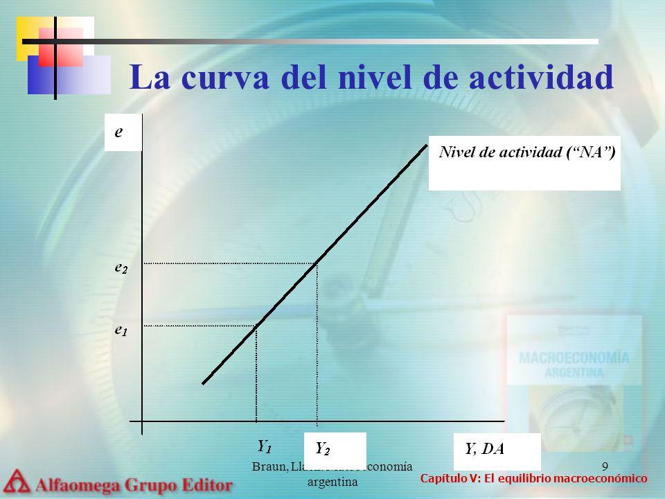 Braun, Llach: Macroeconomía argentina 10 Un movimiento de e 1 a e 2 genera un aumento del tipo de cambio real: el país puede producir a costos más baratos en comparación con los precios internacionales.