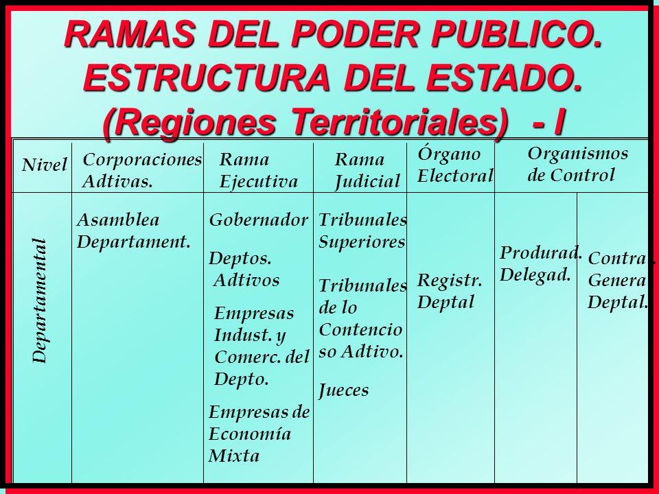 RAMAS DEL PODER PUBLICO. ESTRUCTURA DEL ESTADO. (Regiones Territoriales) - I Nivel Rama Ejecutiva Rama Judicial Órgano Electoral Organismos de Control