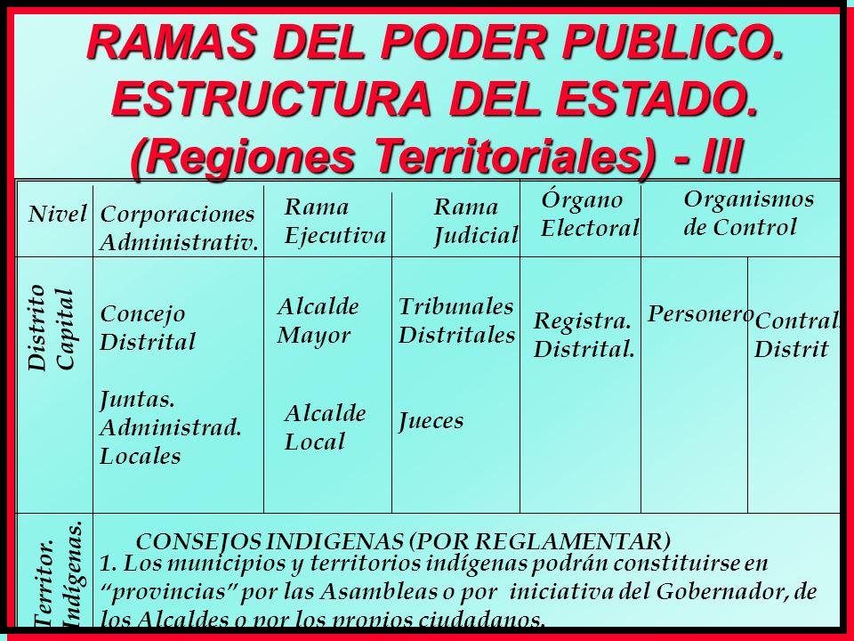 RAMAS DEL PODER PUBLICO. ESTRUCTURA DEL ESTADO. (Regiones Territoriales) - III Nivel Rama Ejecutiva Rama Judicial Órgano Electoral Organismos de Contr