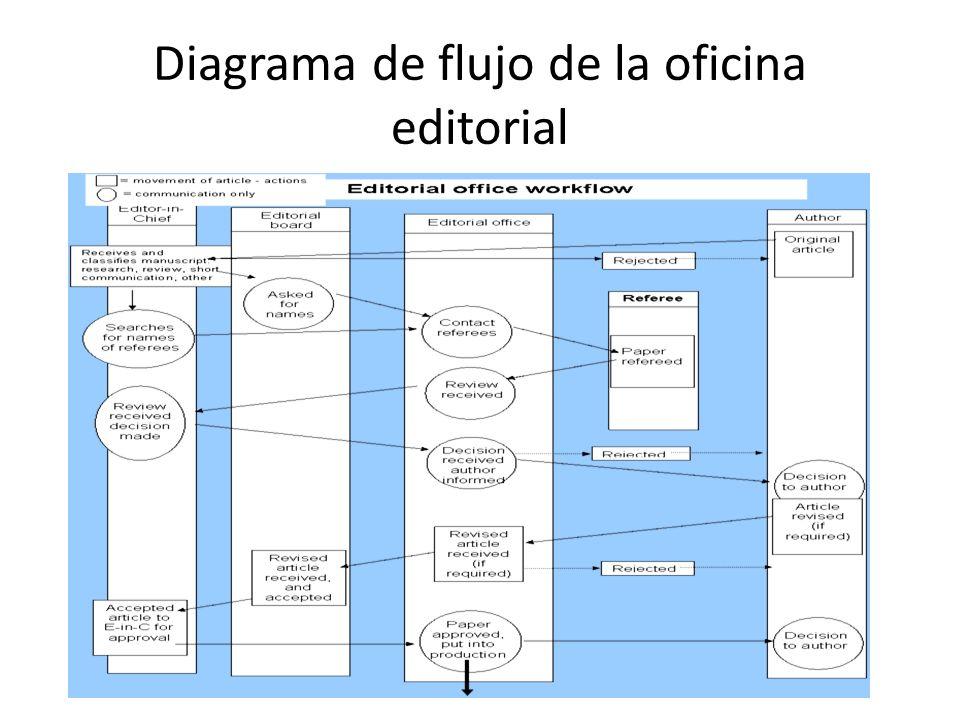 Diagrama de flujo de la oficina editorial