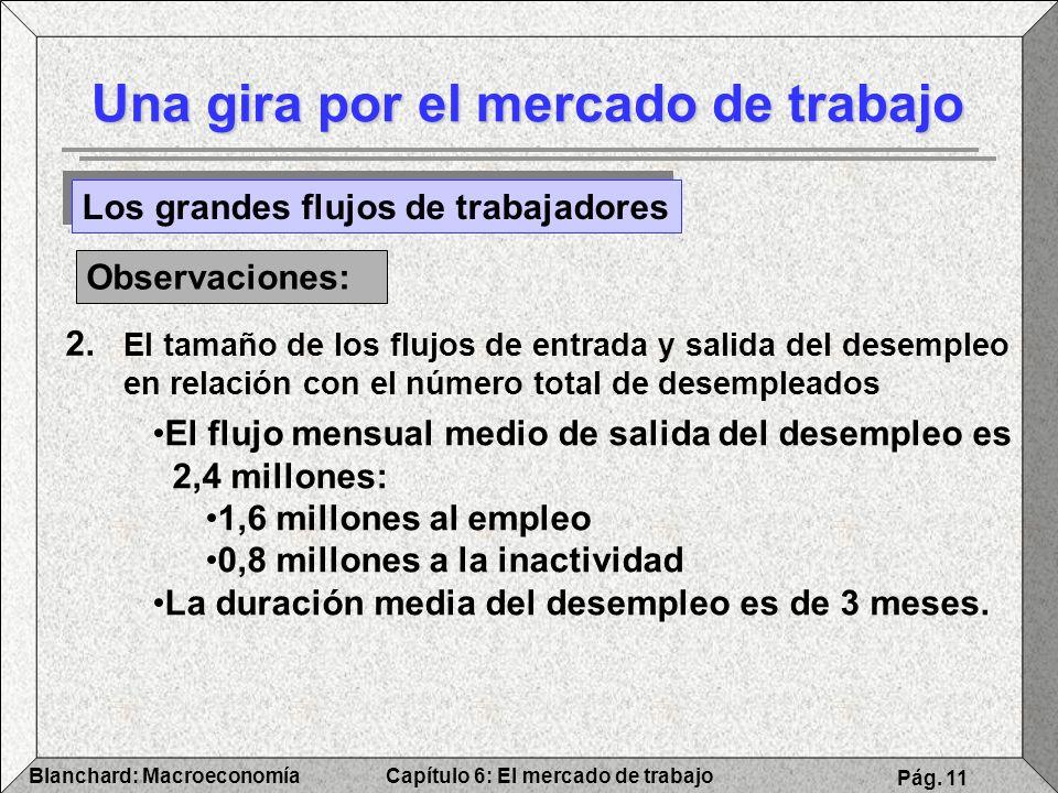 Capítulo 6: El mercado de trabajoBlanchard: Macroeconomía Pág. 11 Una gira por el mercado de trabajo Los grandes flujos de trabajadores Observaciones: