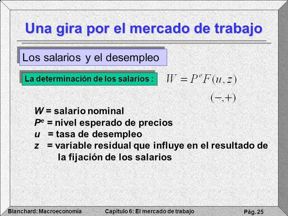 Capítulo 6: El mercado de trabajoBlanchard: Macroeconomía Pág. 25 Una gira por el mercado de trabajo Los salarios y el desempleo La determinación de l